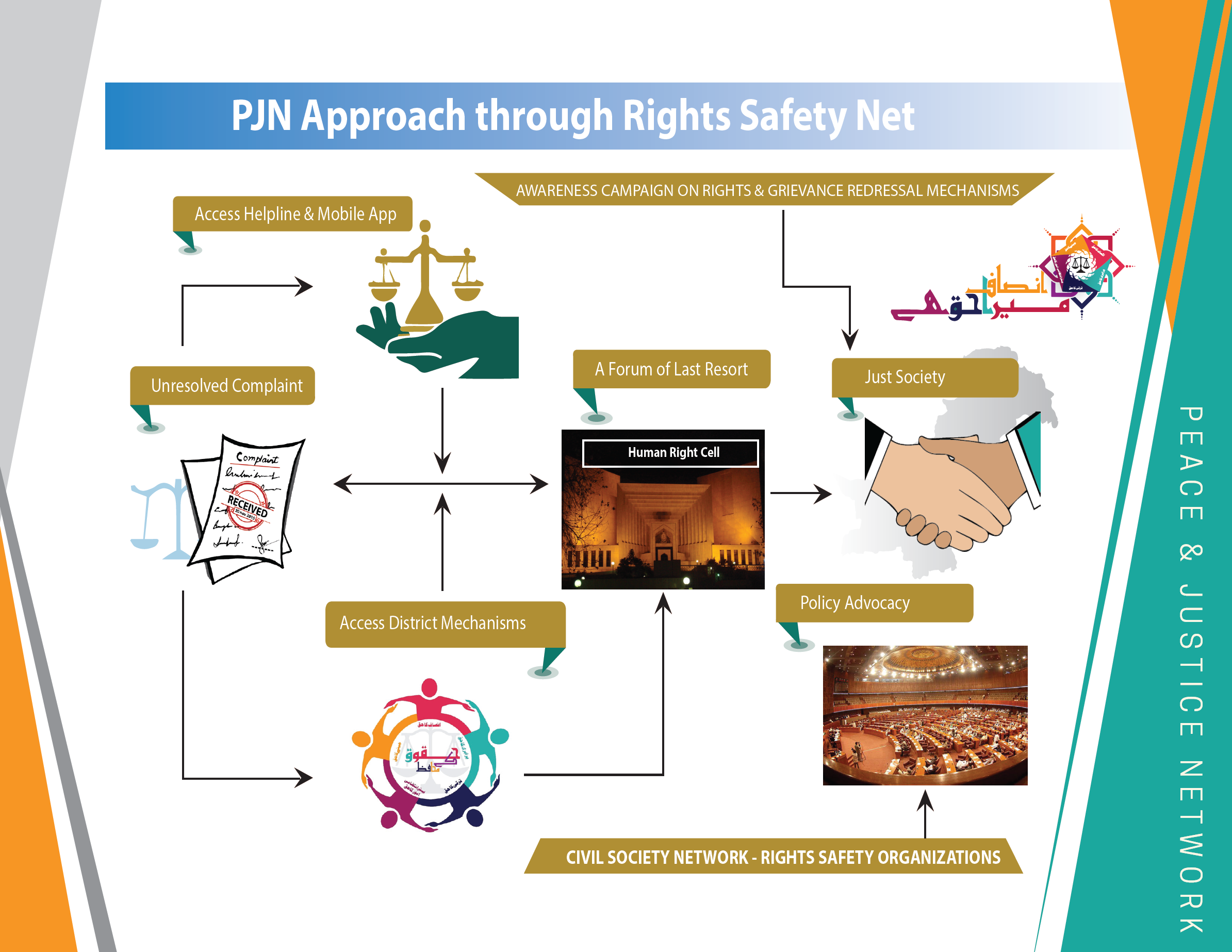 Rights Safety Net - PJN Access to Justice Legal Empowerment